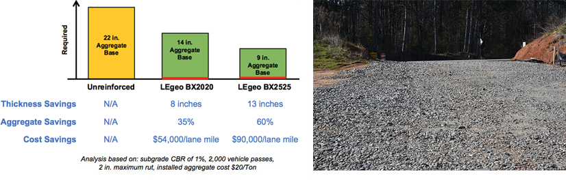 biaxial-bx-geogrids-unpaved-roads